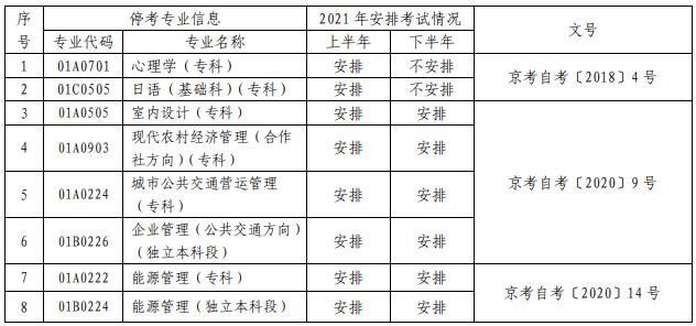 2021北京停考专业考试安排