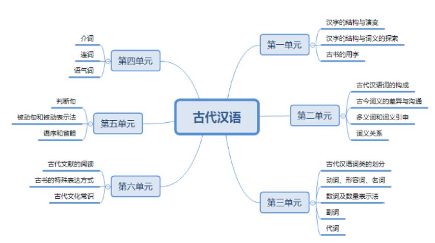自考漢語言文學專業古代漢語復習技巧