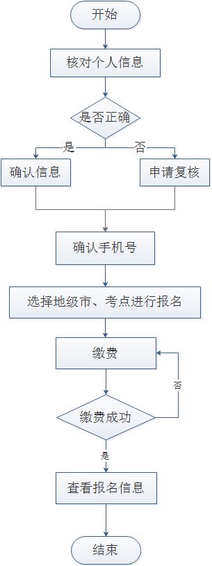 辽宁学位英语报名流程
