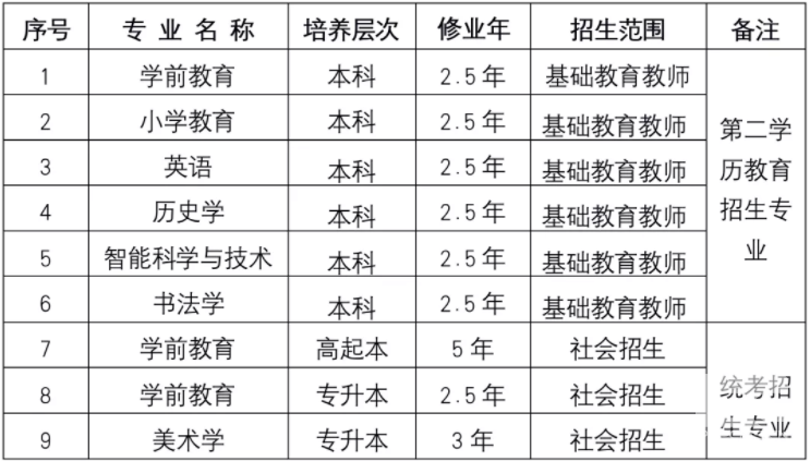 北京教育学院成人高考招生专业