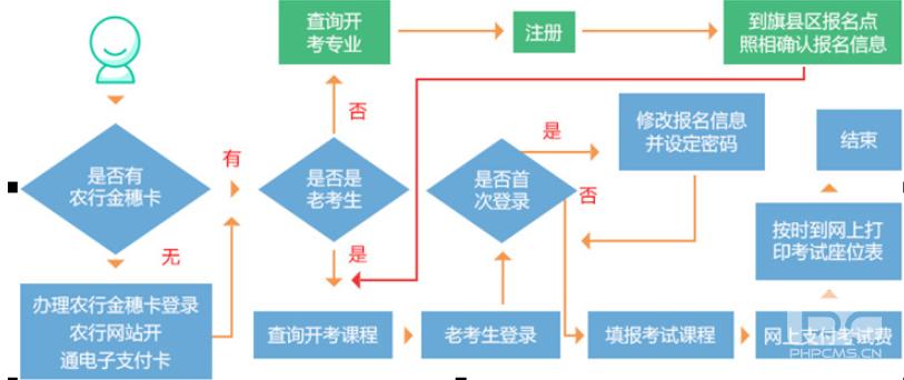 2021年10月内蒙古自考报名考试流程