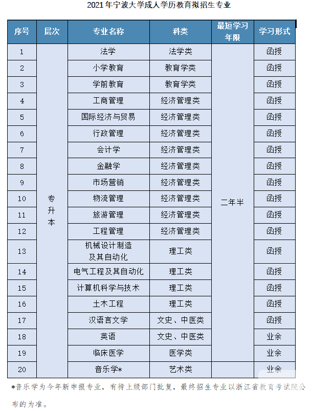 宁波大学成人高考招生专业