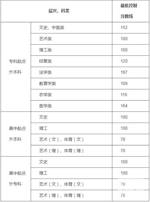 贵州成人高考多少分可以录取
